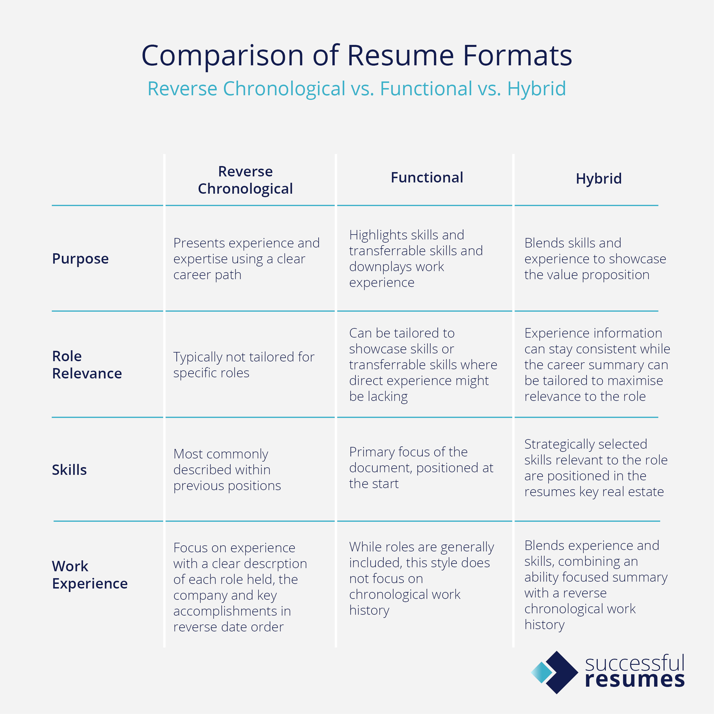 Why Hybrid Resumes Are The Best Way To Showcase Your Potential